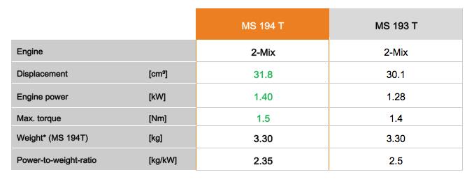 MS 194 T vs MS 193 T Comparison