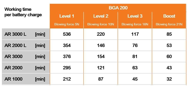 Battery Times For BGA 200