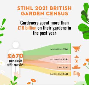 2021 STIHL British Garden Cesus