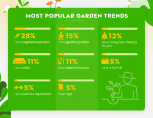 most popular garden trends